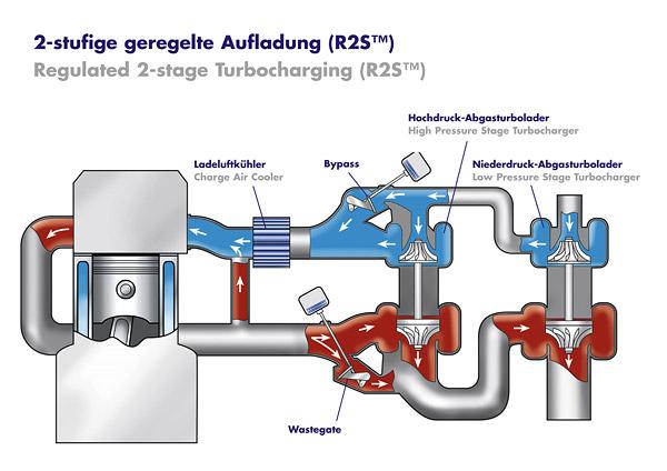 采用可变截面的涡轮增压器或两级涡轮增压器图片