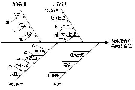 """""""鱼骨图""""分析法"""