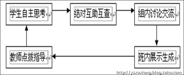 解答应用题的步骤思维导图