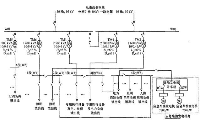 图1 配电系统的主接线图 低压系统的供电分为4大部分,即照明部分(由TMl、TM2变压器及1、2段母线承担)、医疗设备、空调通风部分及动力部分(由TM3、TM4、TM5变压器及3、4、6段母线承担)。 运行方式为两路10 kV电源采用单母线分段接线,平时两路分列运行,互为备用。当一路电源故障时,通过手动、自动联络开关,由另一路电源负担全部负荷。高压主进线开关与联络开关之间设电气联锁,任何情况下只能闭合两个开关。0.4/0.23 kV低压侧采用单母线分段接线,共6段母线。5台变压器对应5段母线,其中l段与