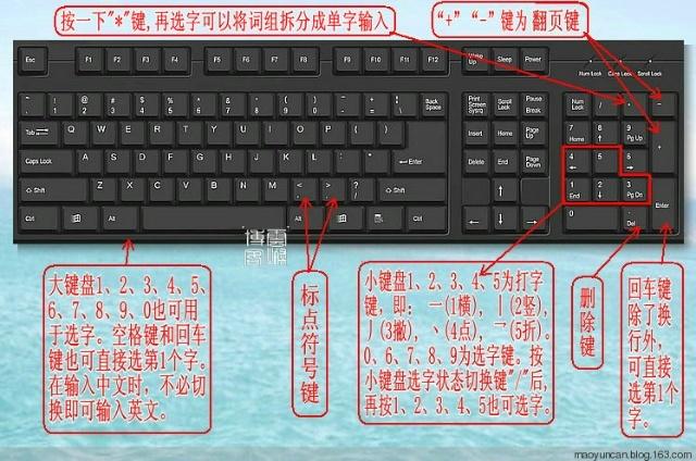 2(豪华版)键盘主要设置示意图